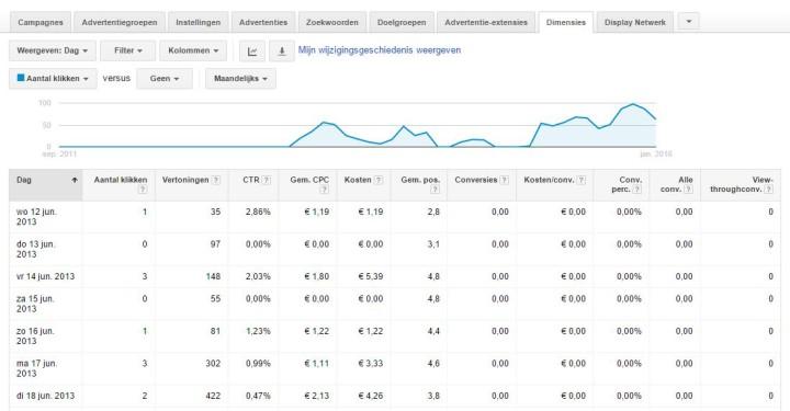 Targeting demographics Google AdWords