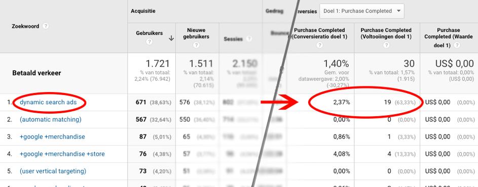 Analytics doelen per AdWords zoekwoord