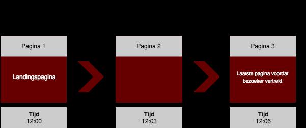 Tijd per pagina met timestamp